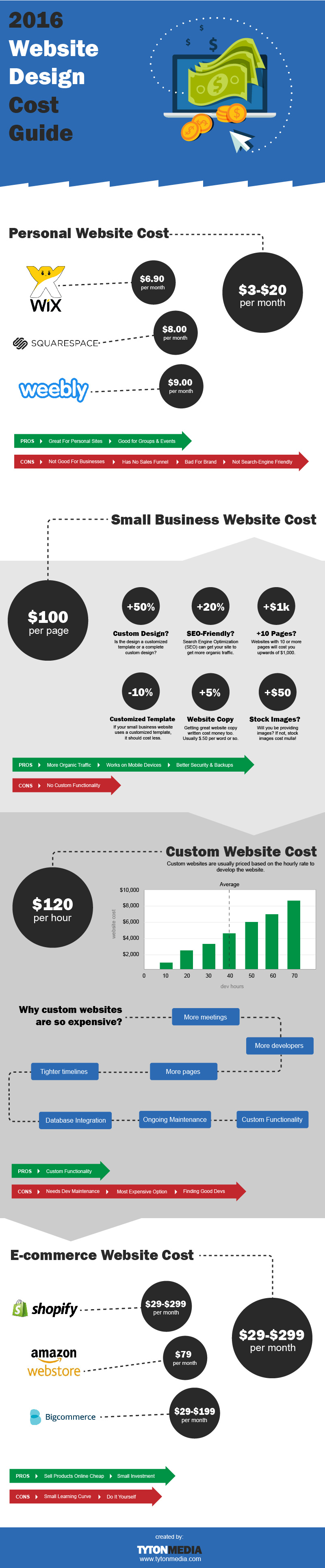 2016 web design pricing guide infographic