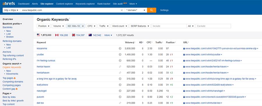 ecommerce keywords seo list