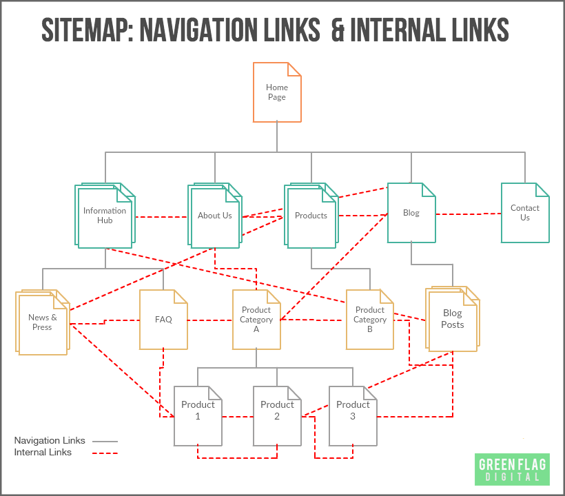 ideal internal linking