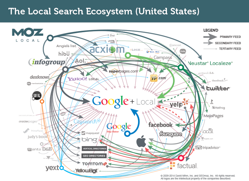 local-search-ecosystem-seo
