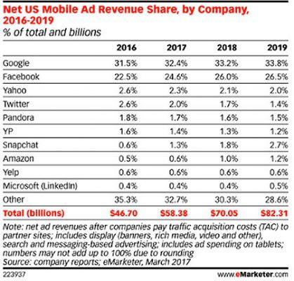 marketer online advertising chart