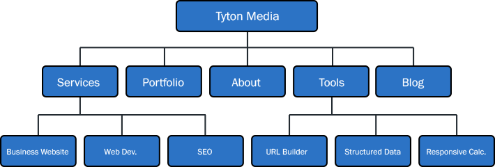 url structure on-page seo